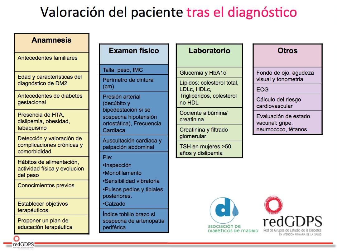 Valoración y seguimiento del paciente con diabetes