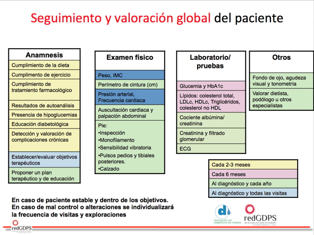 seguimiento-valoracion-global-adm-redgdps