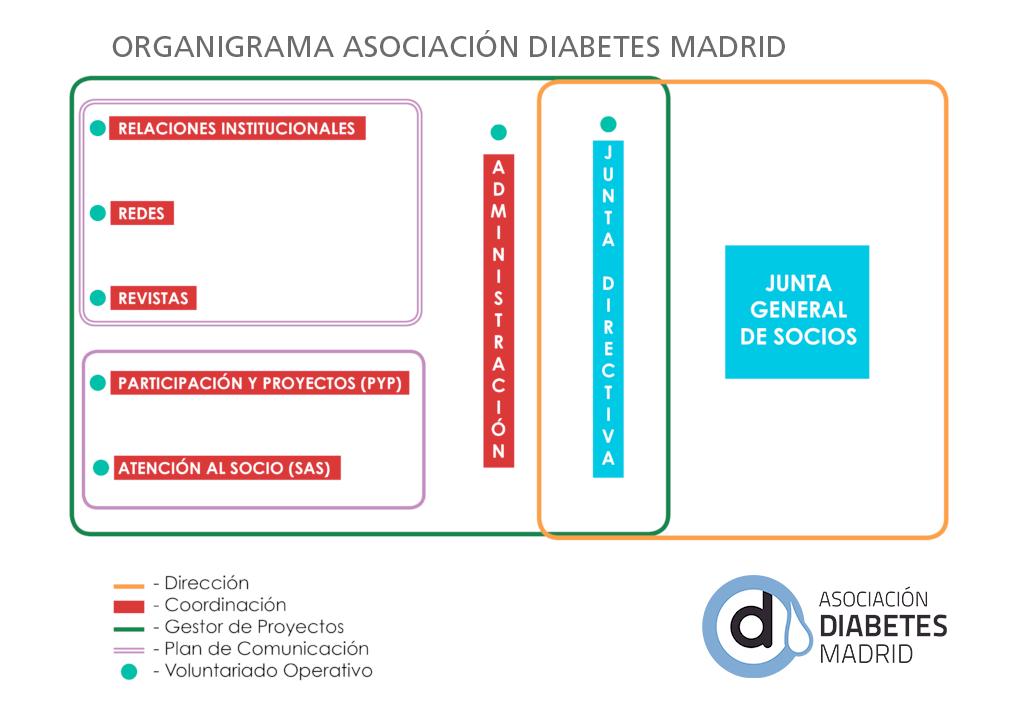 Gobierno Asociativo - Asociación Diabetes Madrid