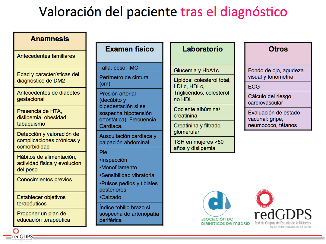 introducción sobre diabetes sintomas gestacionales