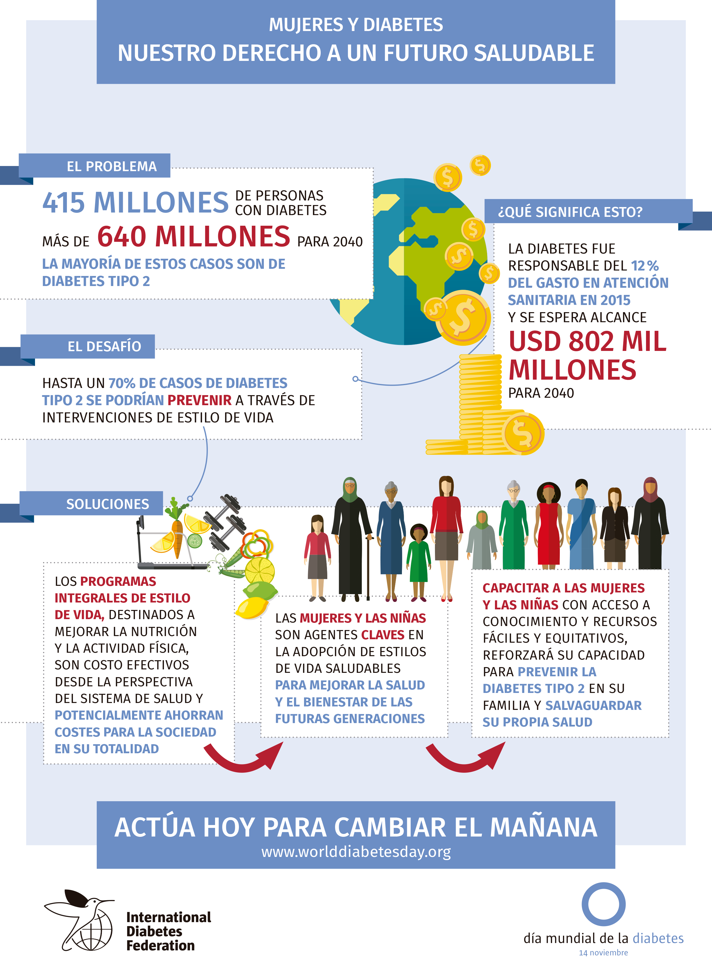 678779f14613 Día Mundial de la Diabetes 2017. Mujeres y diabetes. - Asociación ...