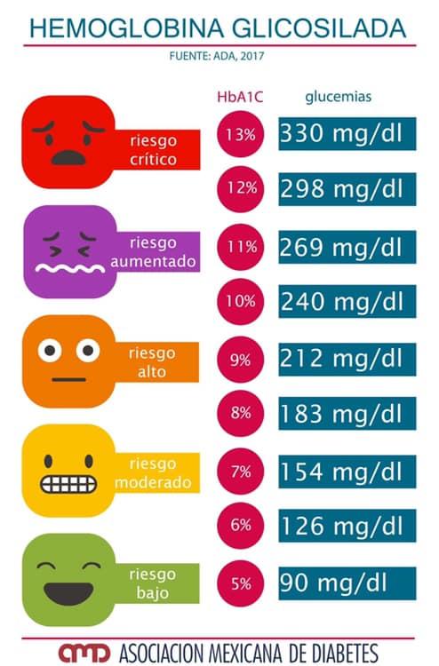 glucosa para que sirve en reposteria