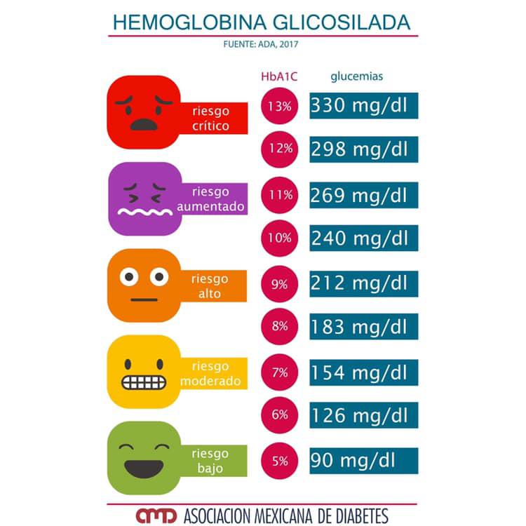Que es la hemoglobina glicosilada