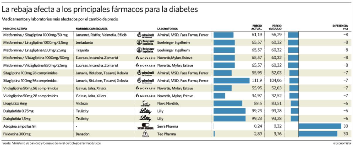 asociación de diabetes eucreas